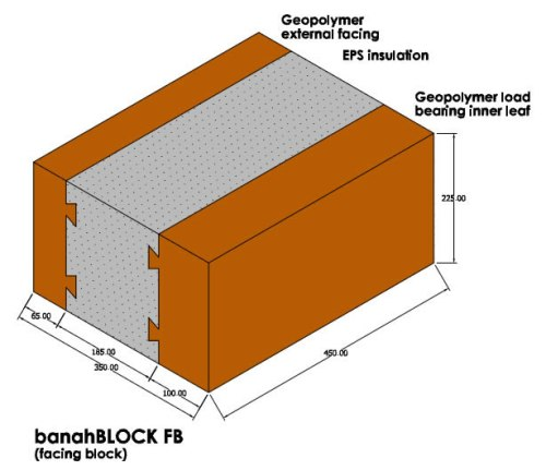 banahBLOCK facing block