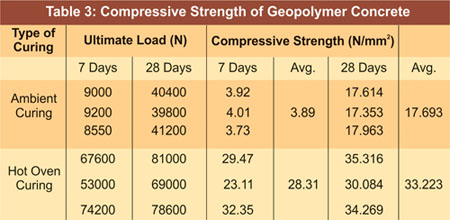 Compressive strength of geopolymer concrete